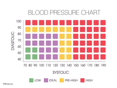 BP Chart image